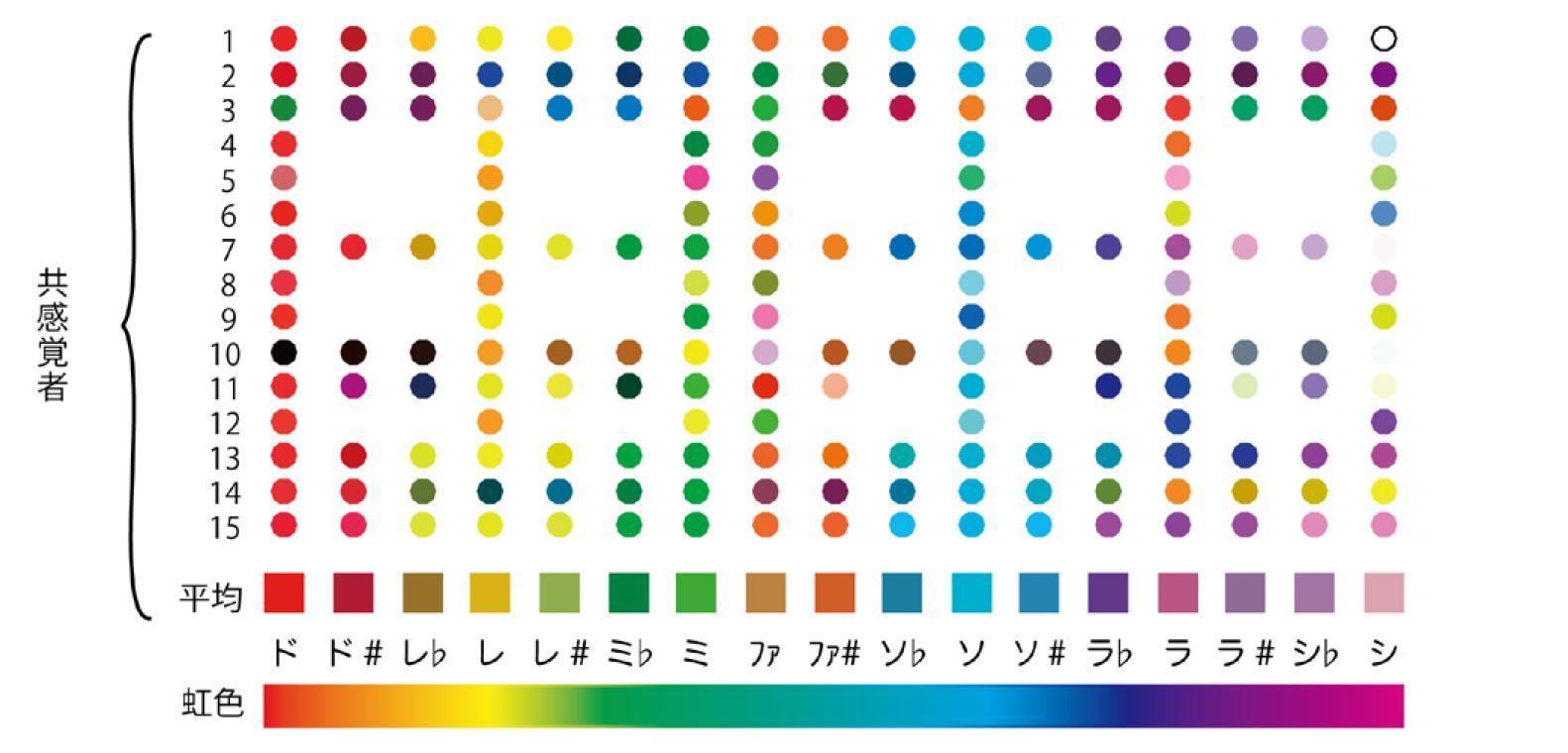「共感覚」において音に感じる色の隠れた法則性に関する研究成果が新聞に掲載されました